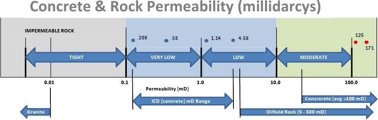 icd permeability table 2